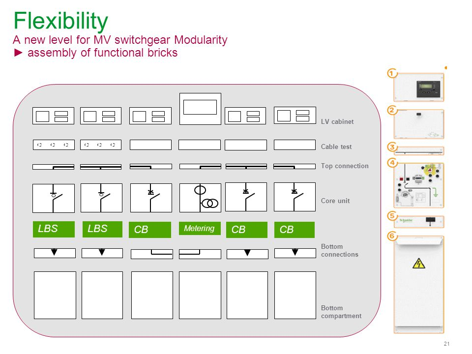 Flexibility A new level for MV switchgear Modularity ► assembly of functional bricks