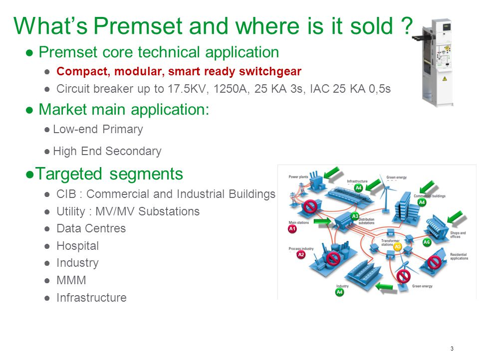 What's Premset and where is it sold
