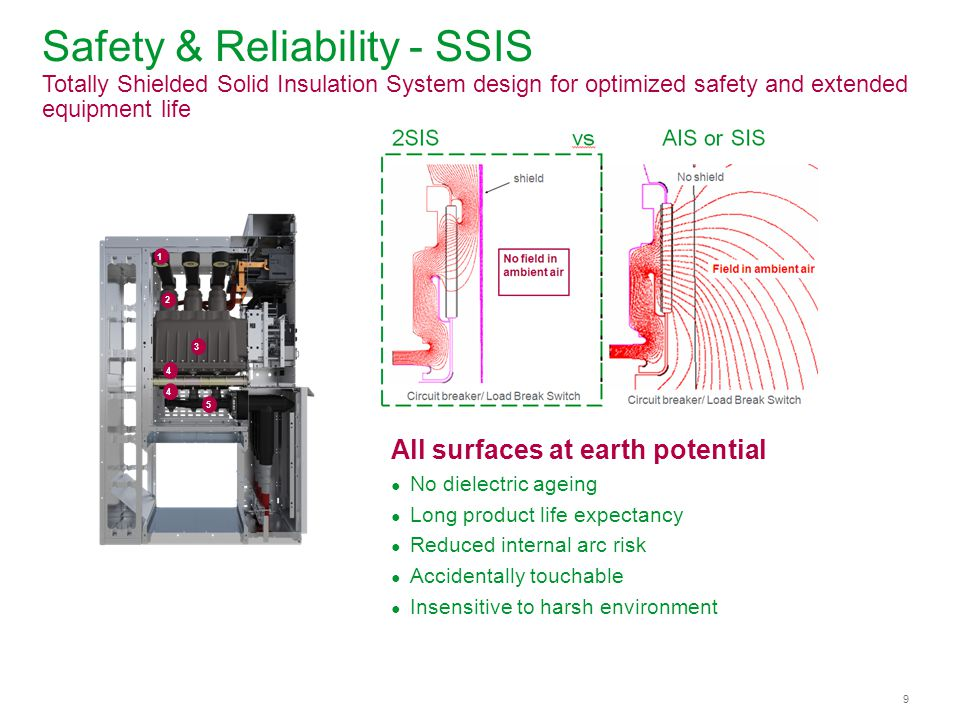 Safety & Reliability - SSIS