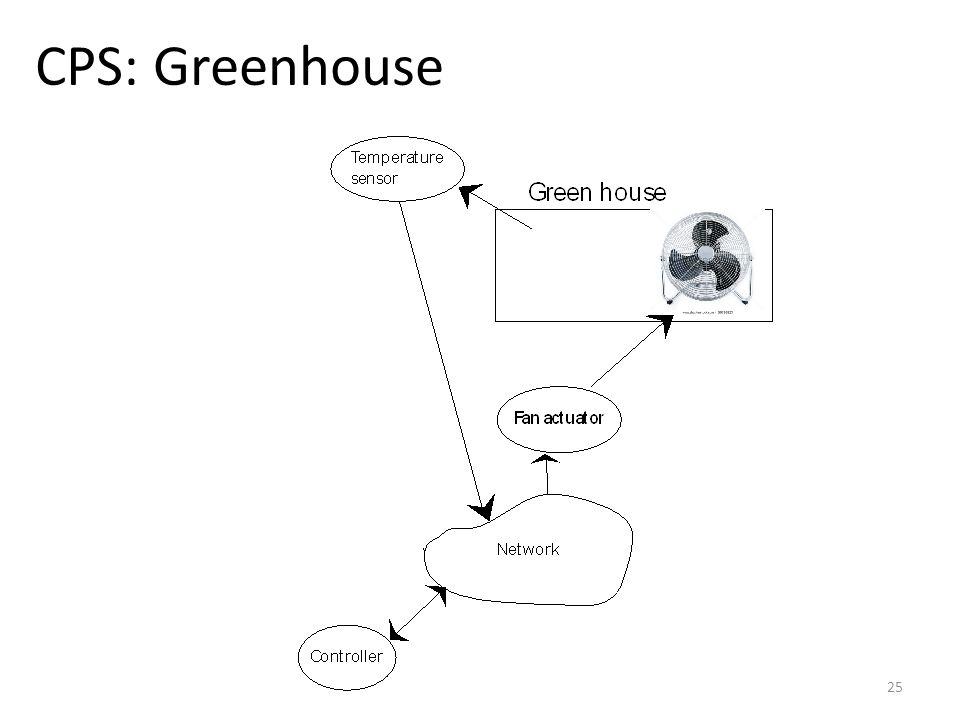 CPS: Greenhouse