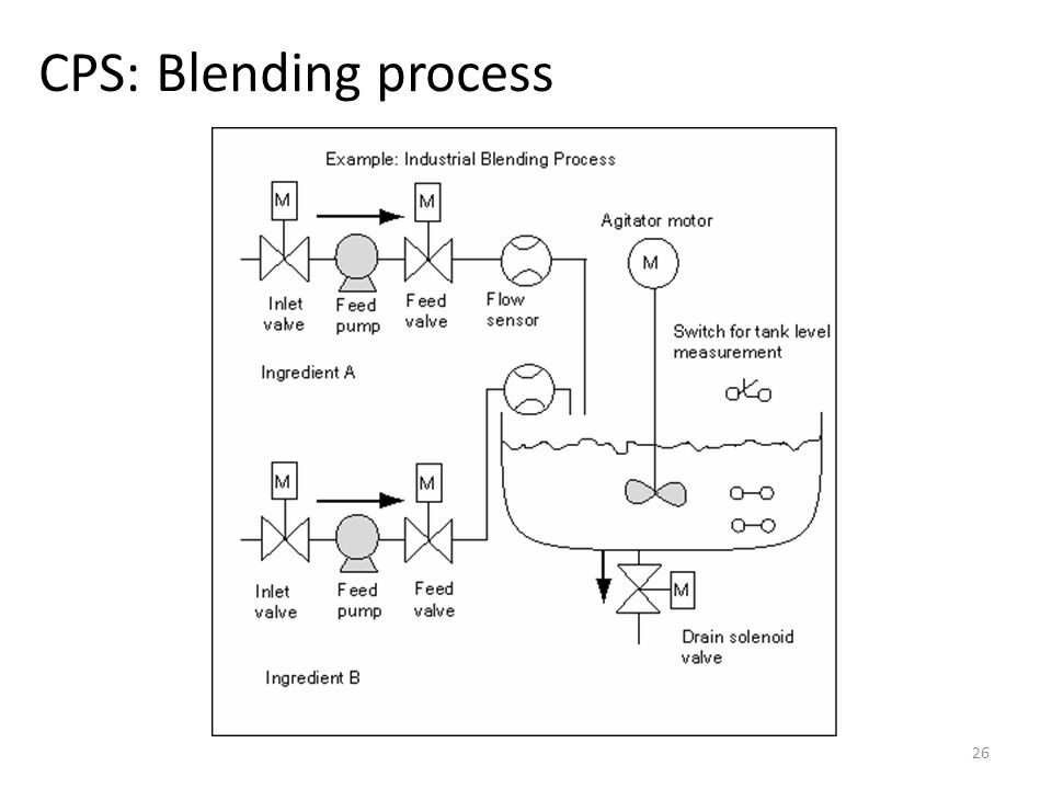 CPS: Blending process
