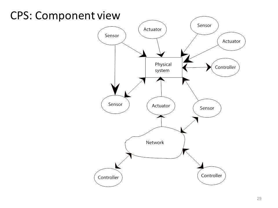 CPS: Component view