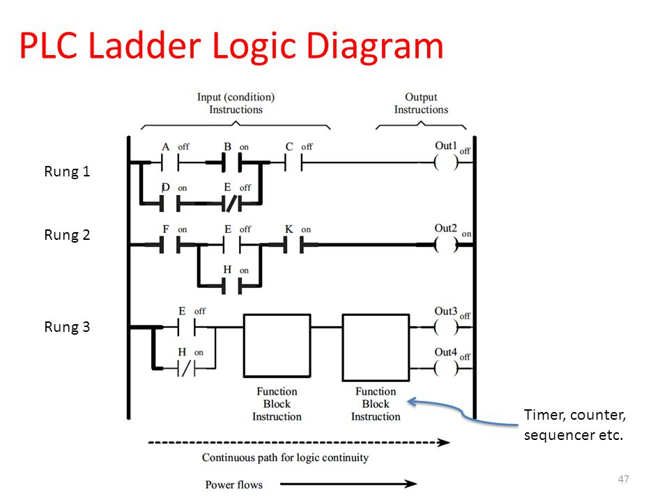 cyber physical systems: security and safety - ppt video ... plc ladder logic diagrams #2