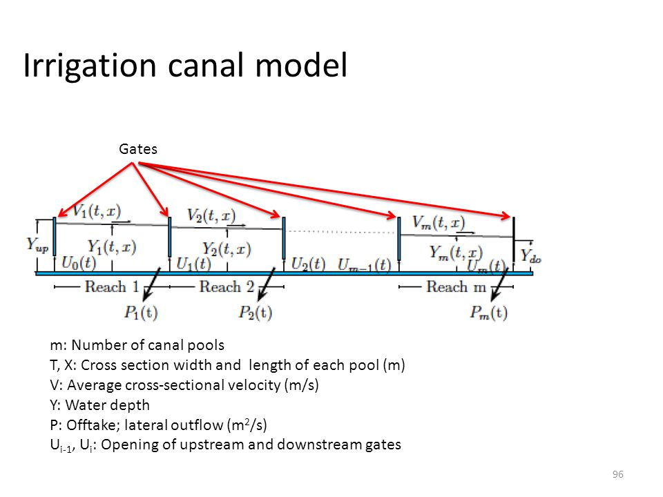 Irrigation canal model