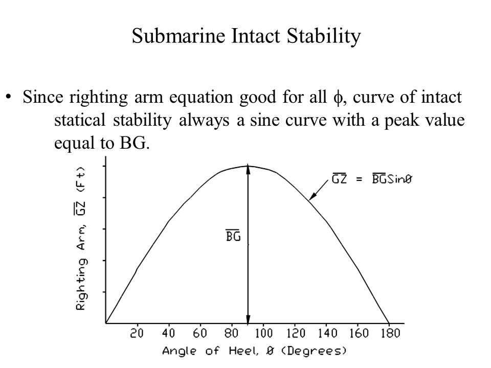 Submarine Intact Stability