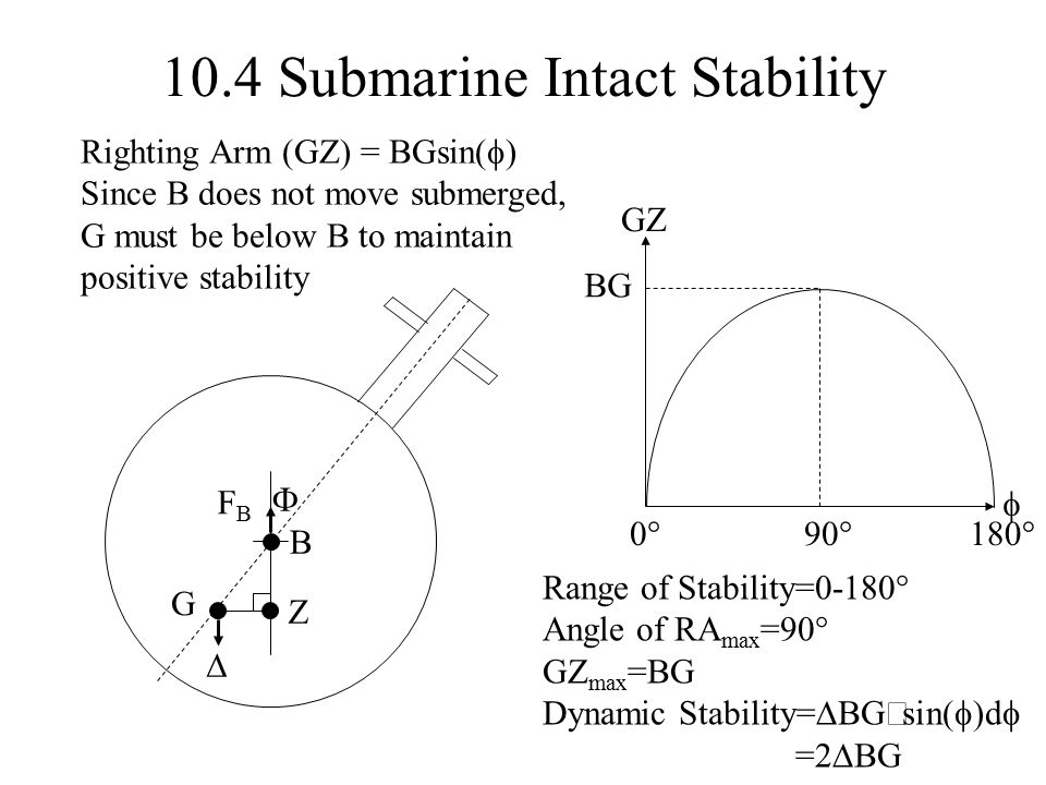 10.4 Submarine Intact Stability