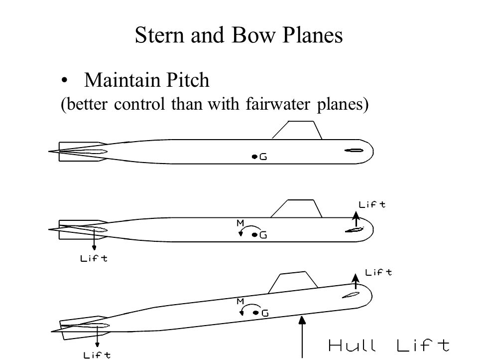 Stern and Bow Planes Maintain Pitch