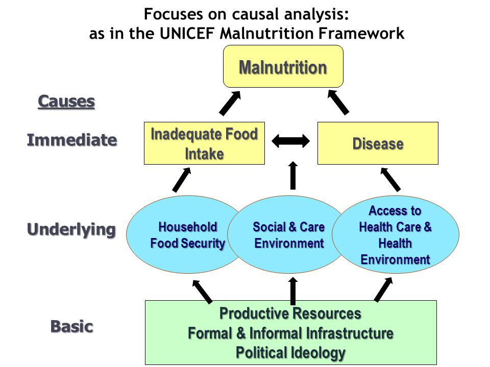 Focuses on causal analysis: as in the UNICEF Malnutrition Framework