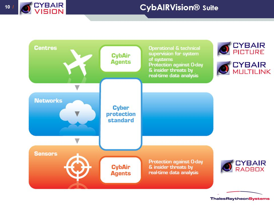 CybAIRVision® Suite