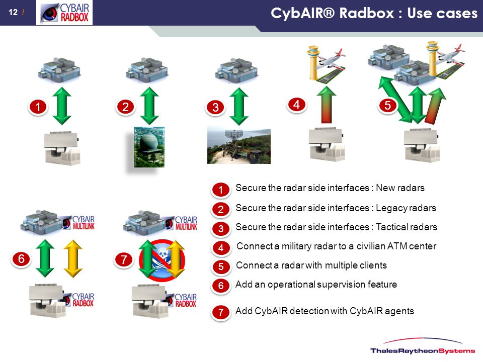 CybAIR® Radbox : Use cases