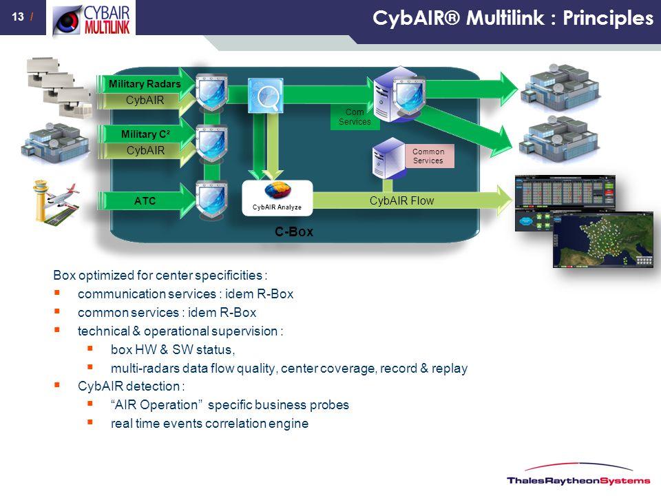 CybAIR® Multilink : Principles