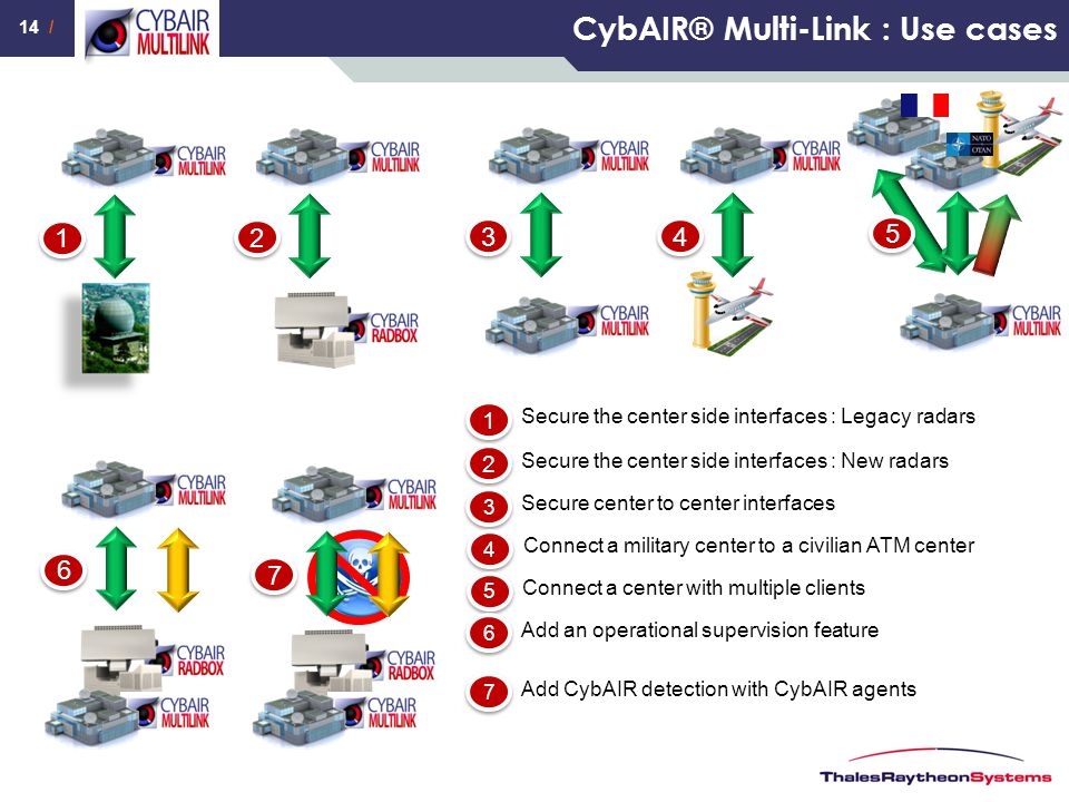 CybAIR® Multi-Link : Use cases