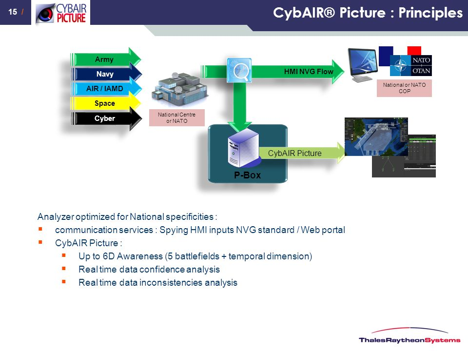 CybAIR® Picture : Principles