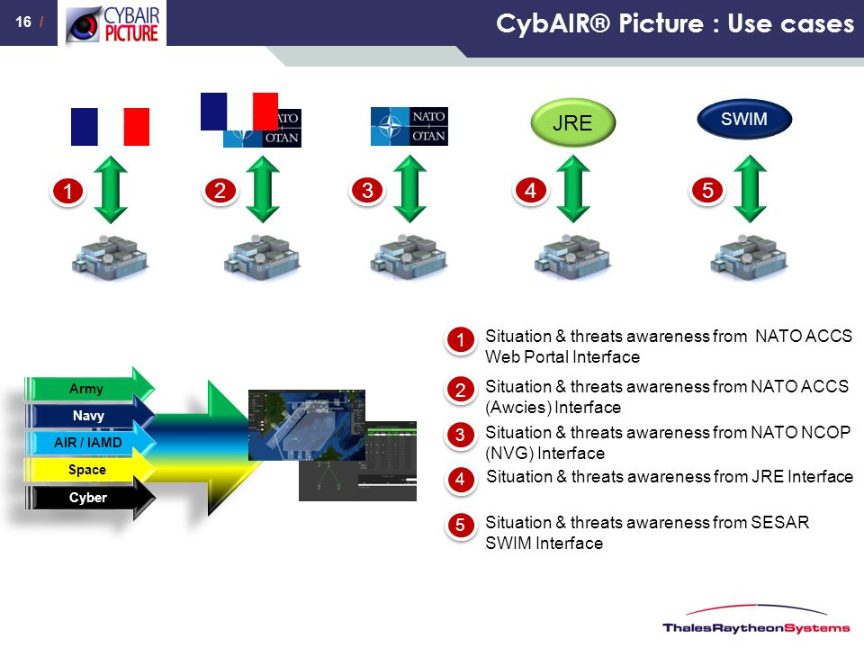 CybAIR® Picture : Use cases
