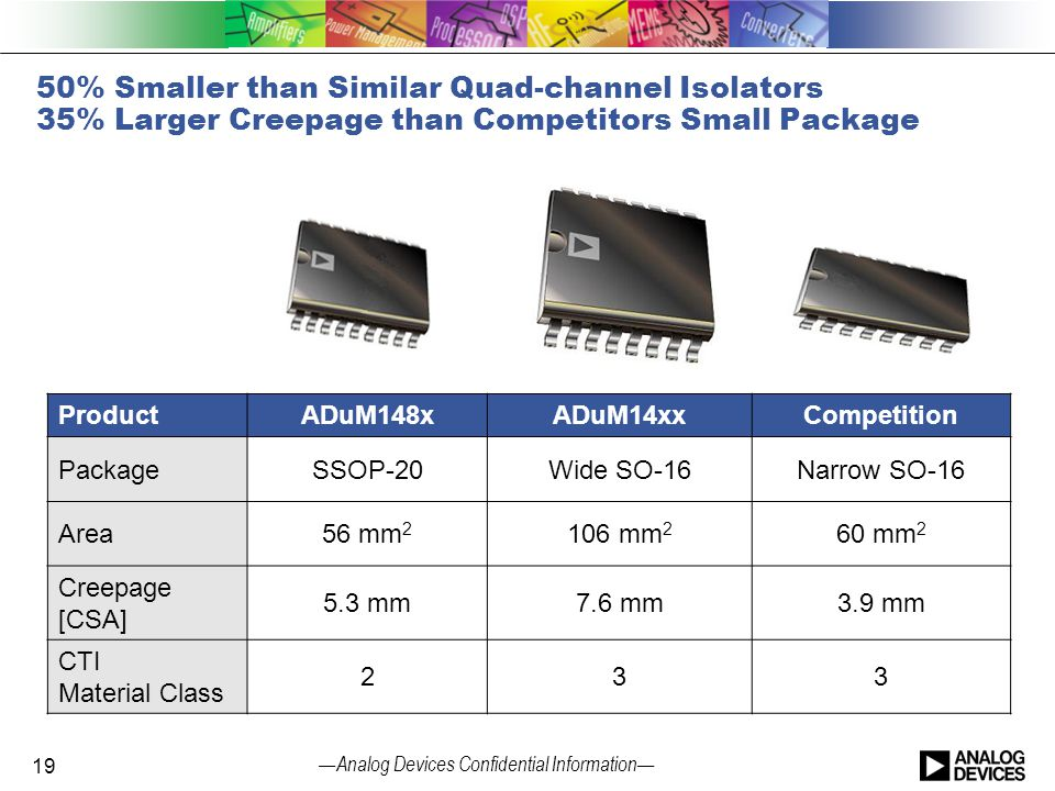 50% Smaller than Similar Quad-channel Isolators 35% Larger Creepage than Competitors Small Package