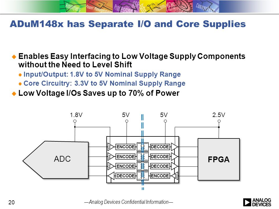 ADuM148x has Separate I/O and Core Supplies