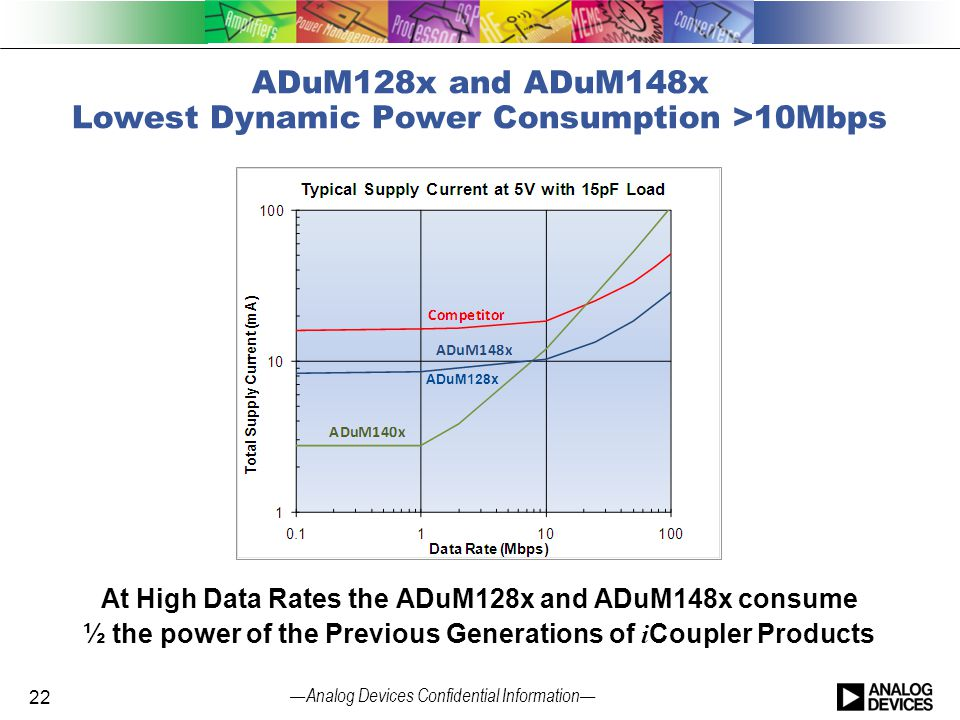 ADuM128x and ADuM148x Lowest Dynamic Power Consumption >10Mbps