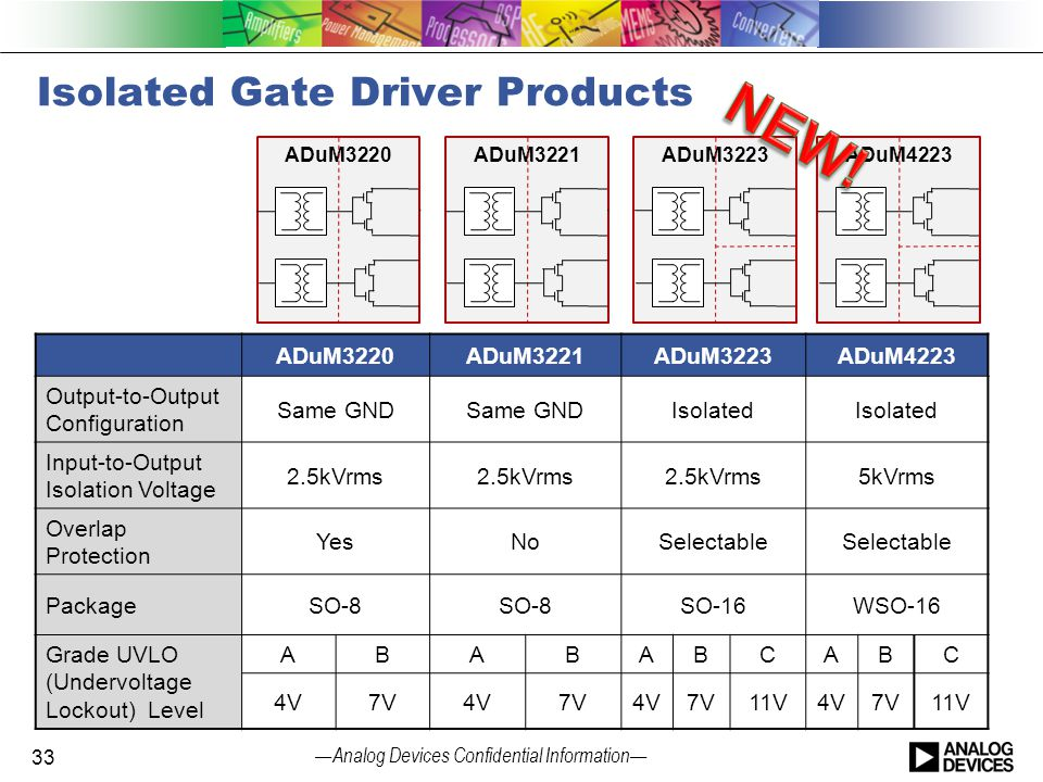 Isolated Gate Driver Products