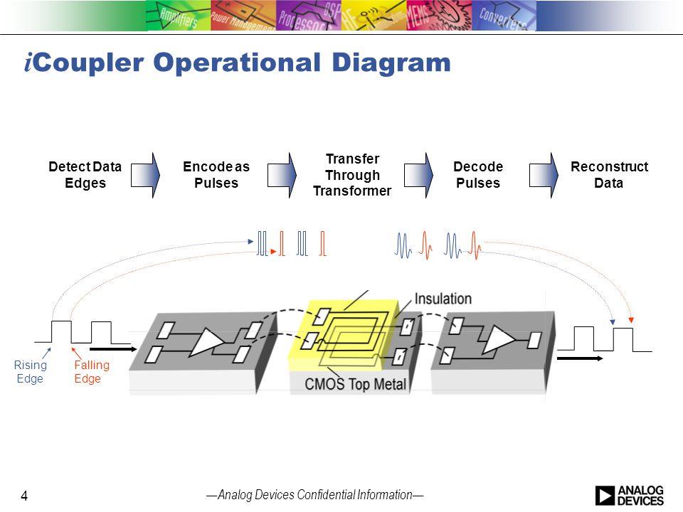 iCoupler Operational Diagram