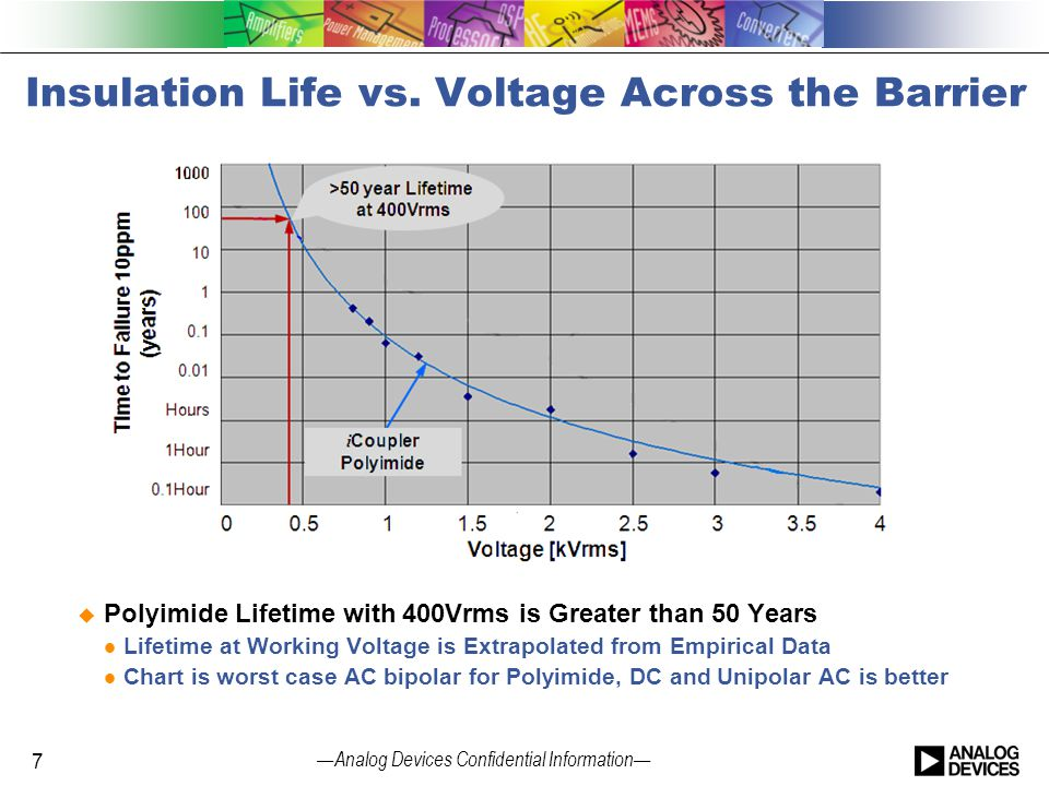 Insulation Life vs. Voltage Across the Barrier