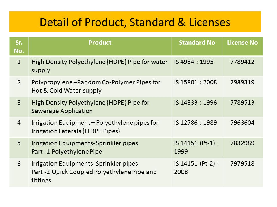 Detail of Product, Standard & Licenses
