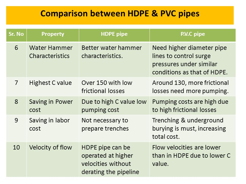 Comparison between HDPE & PVC pipes