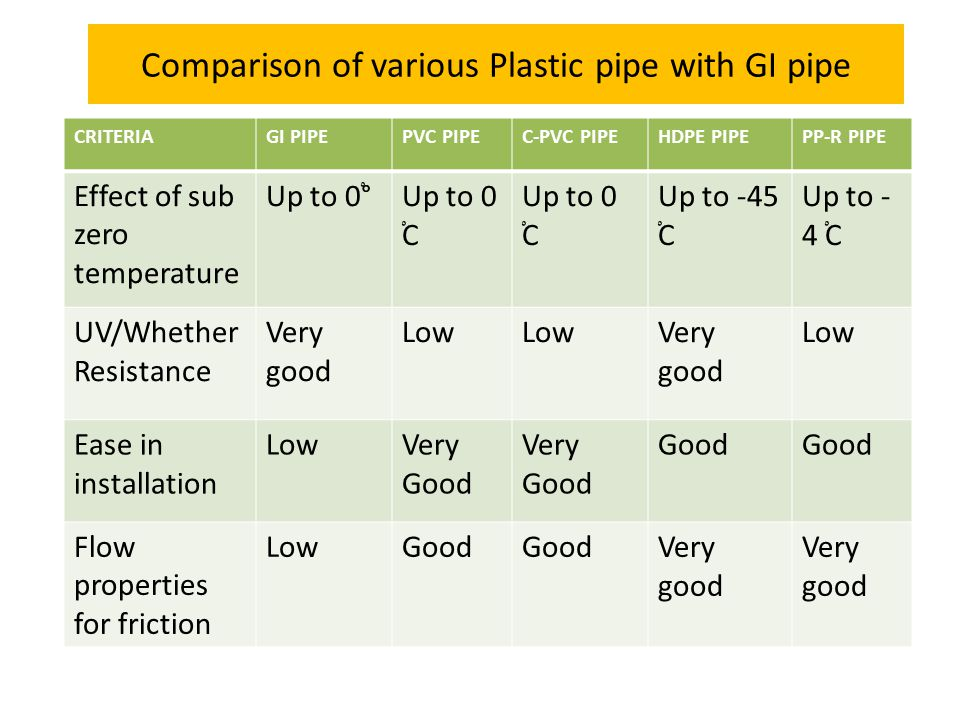 Comparison of various Plastic pipe with GI pipe