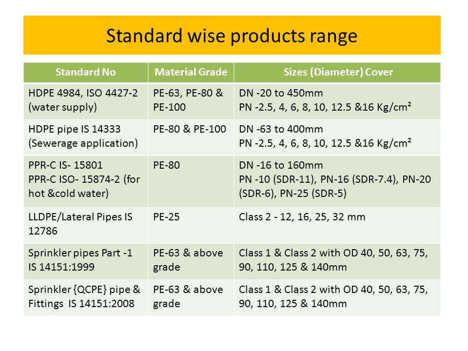 Standard wise products range