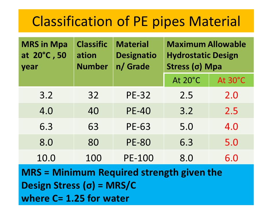 Classification of PE pipes Material