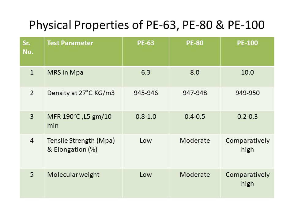 Physical Properties of PE-63, PE-80 & PE-100
