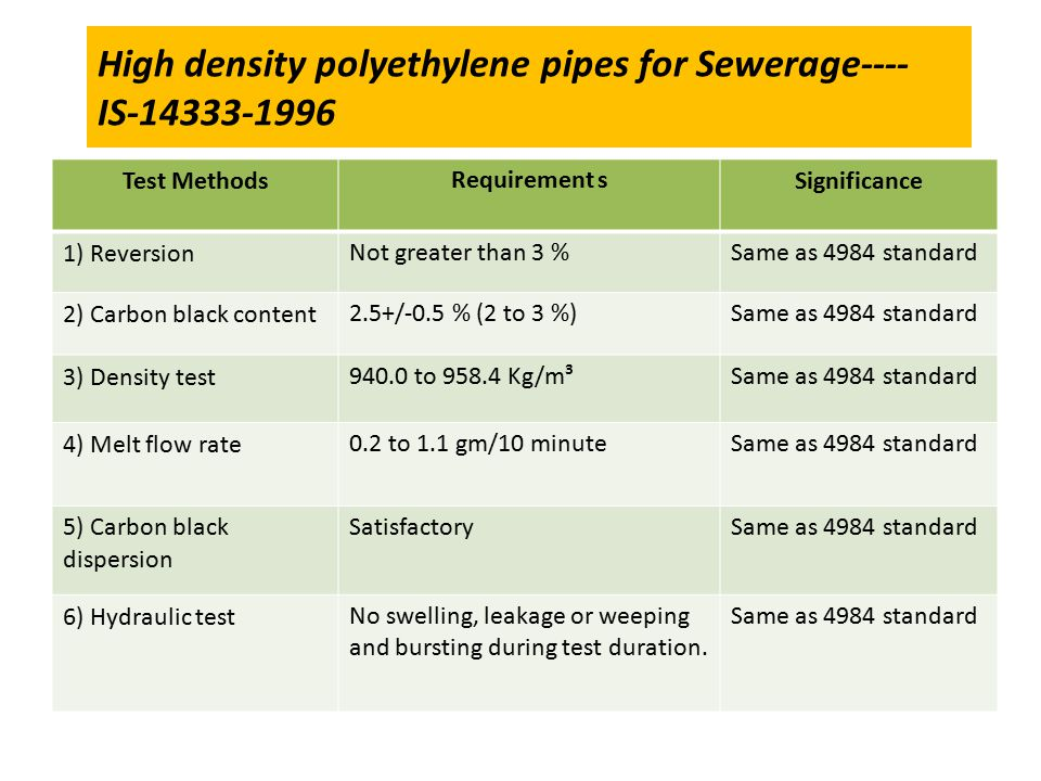 High density polyethylene pipes for Sewerage---- IS-14333-1996