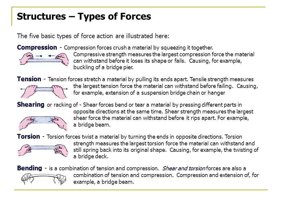 Structures – Types of Forces