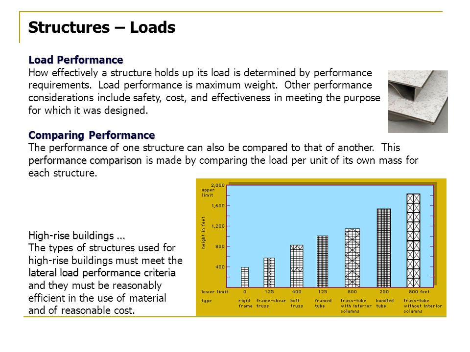 Structures – Loads Load Performance