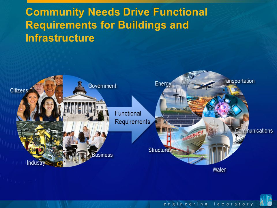 Community Needs Drive Functional Requirements for Buildings and Infrastructure