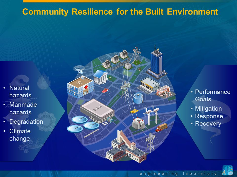 Community Resilience for the Built Environment