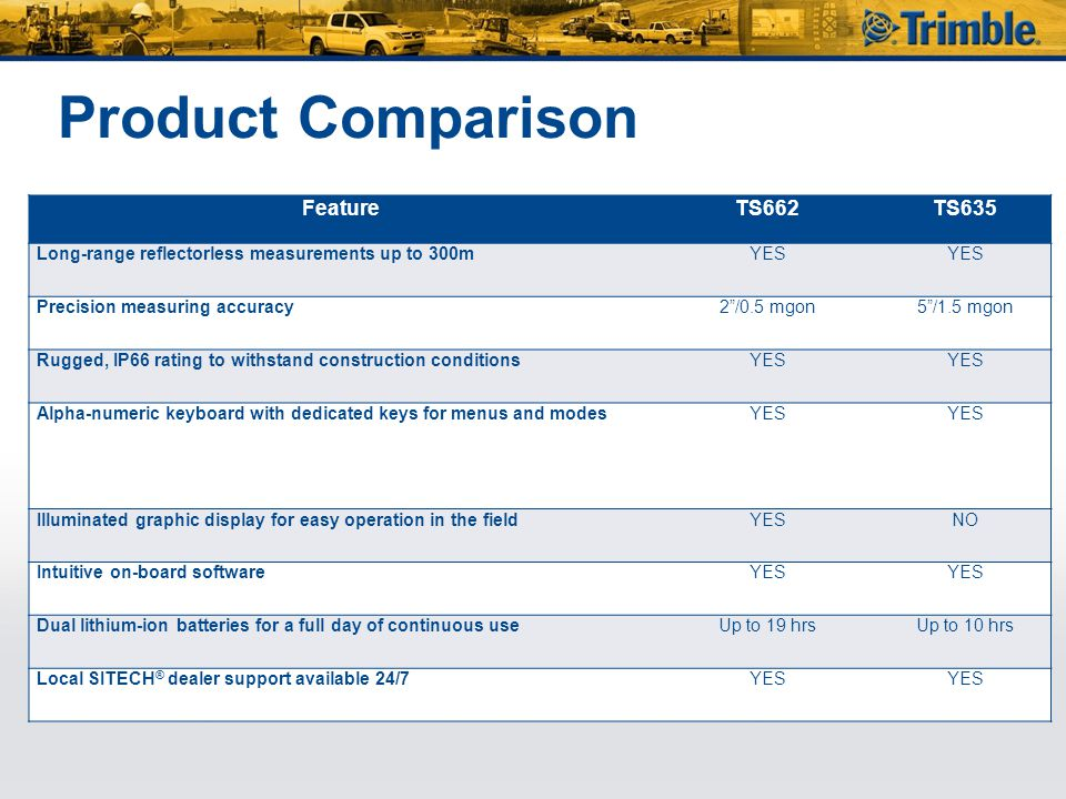 Product Comparison Feature TS662 TS635