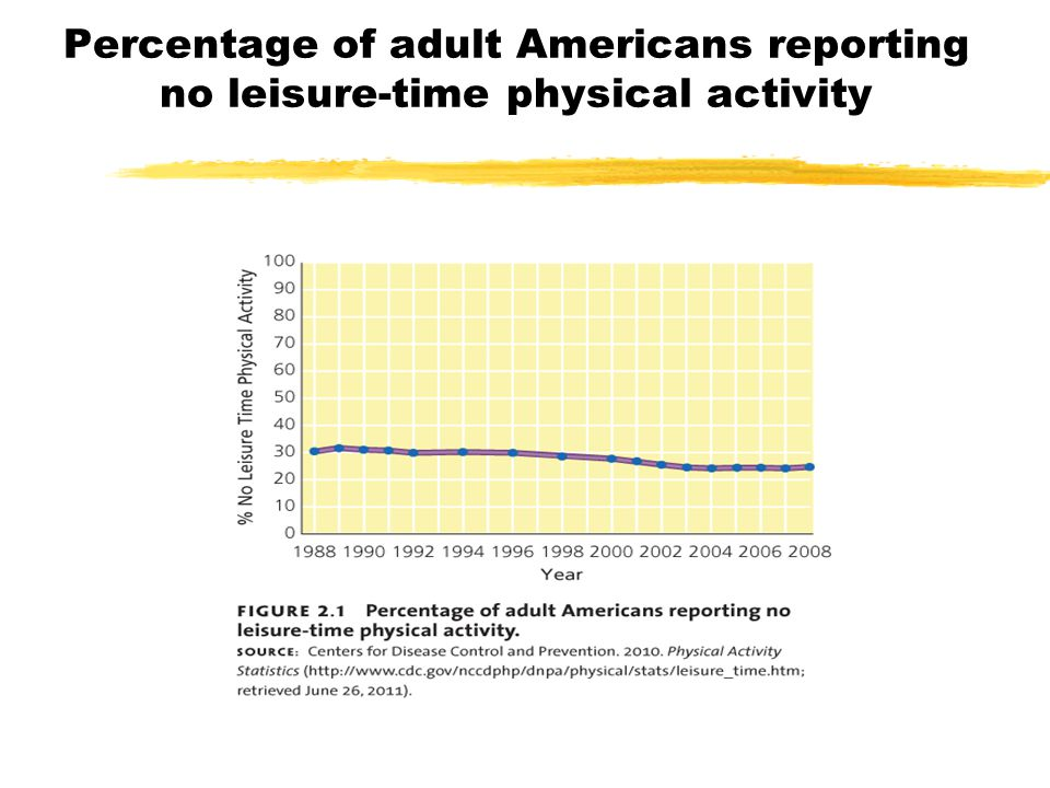 Percentage of adult Americans reporting no leisure-time physical activity
