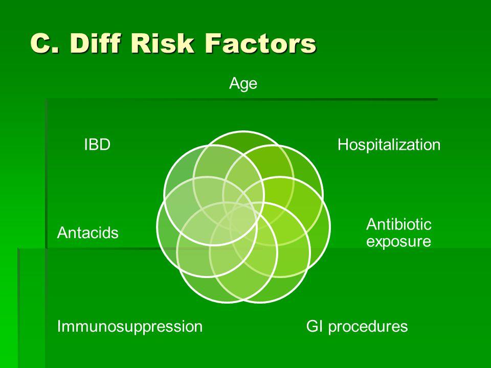 C. Diff Risk Factors Age Hospitalization Antibiotic exposure