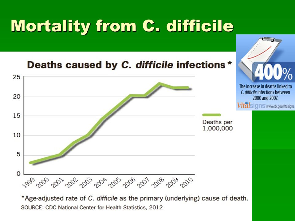 Mortality from C. difficile