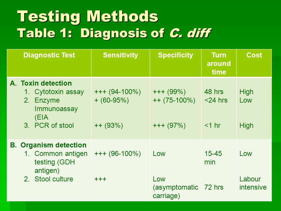 Stool Test For Clostridium Difficile Rifaximin For