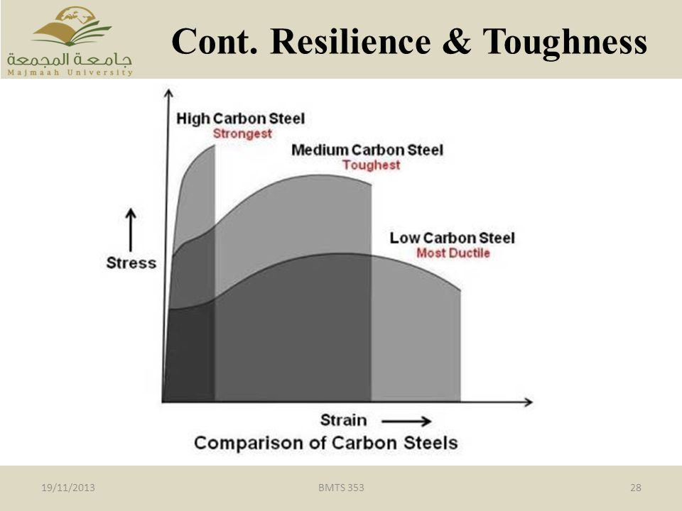 Cont. Resilience & Toughness
