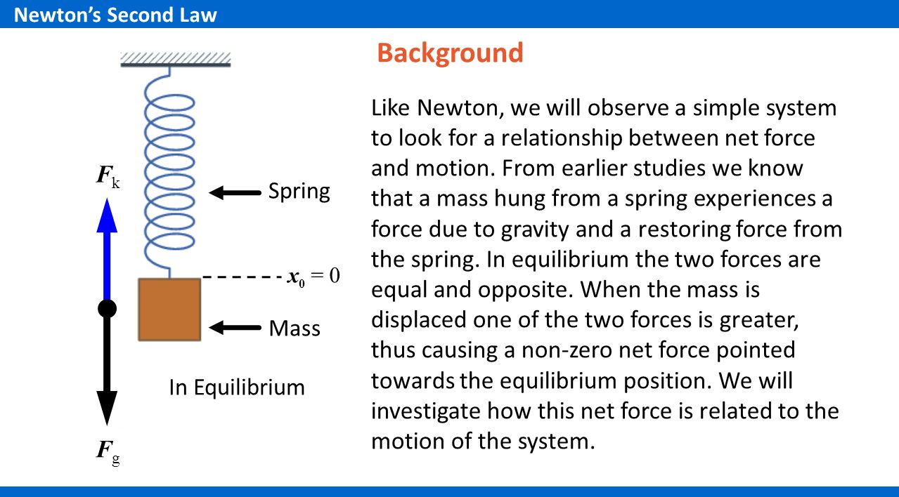 Newton's Second Law Background.