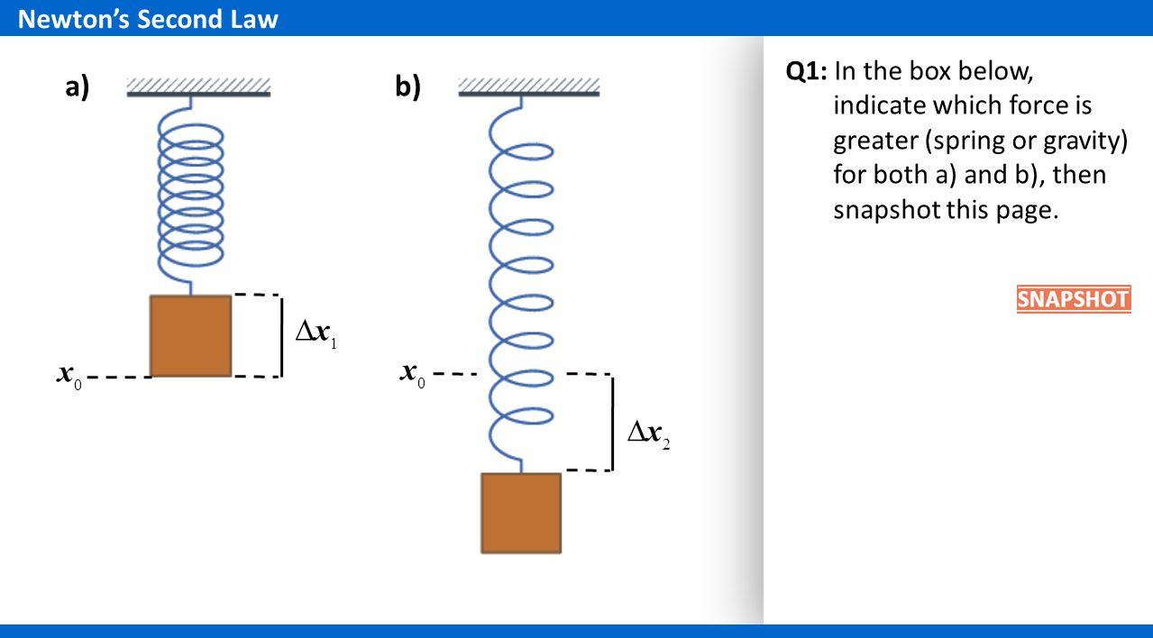 a) b) ∆x1 x0 x0 ∆x2 Newton's Second Law
