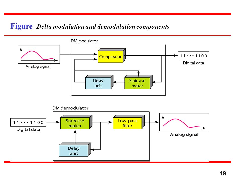 Figure Delta modulation and demodulation components