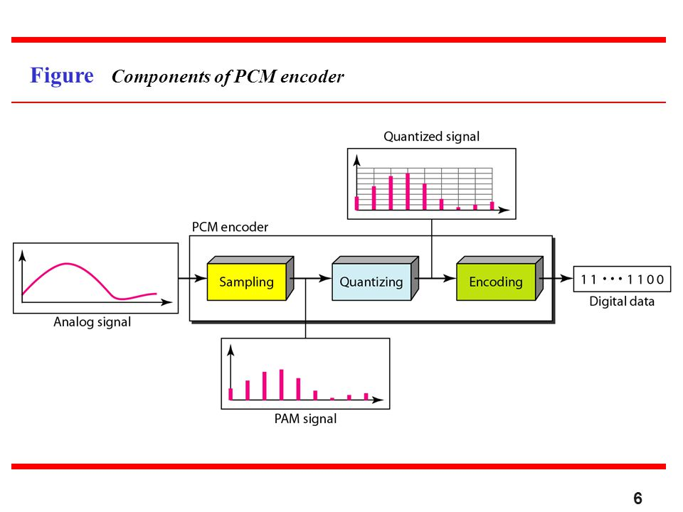 Figure Components of PCM encoder