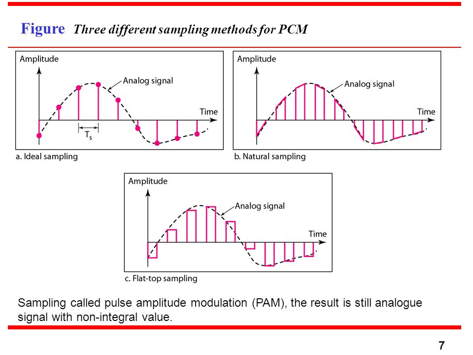Figure Three different sampling methods for PCM