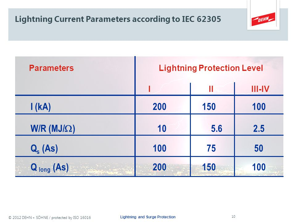 Lightning Current Parameters according to IEC 62305