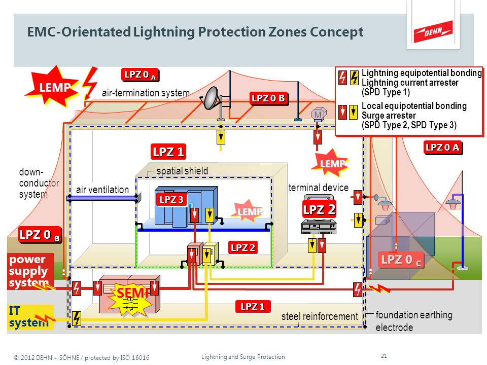 EMC-Orientated Lightning Protection Zones Concept