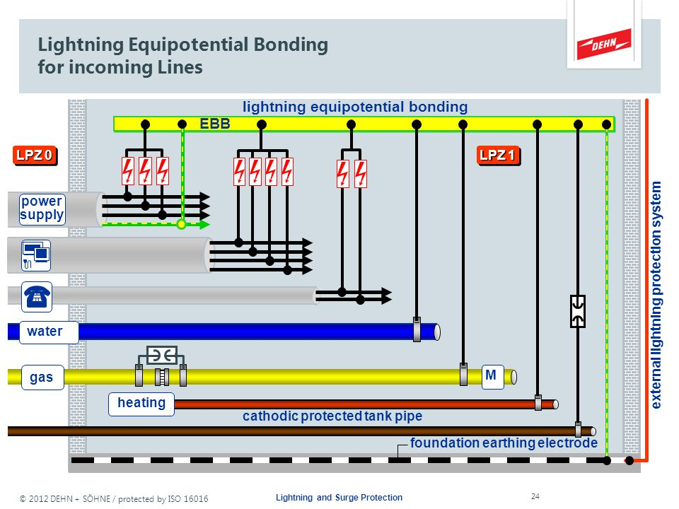 Lightning Equipotential Bonding for incoming Lines