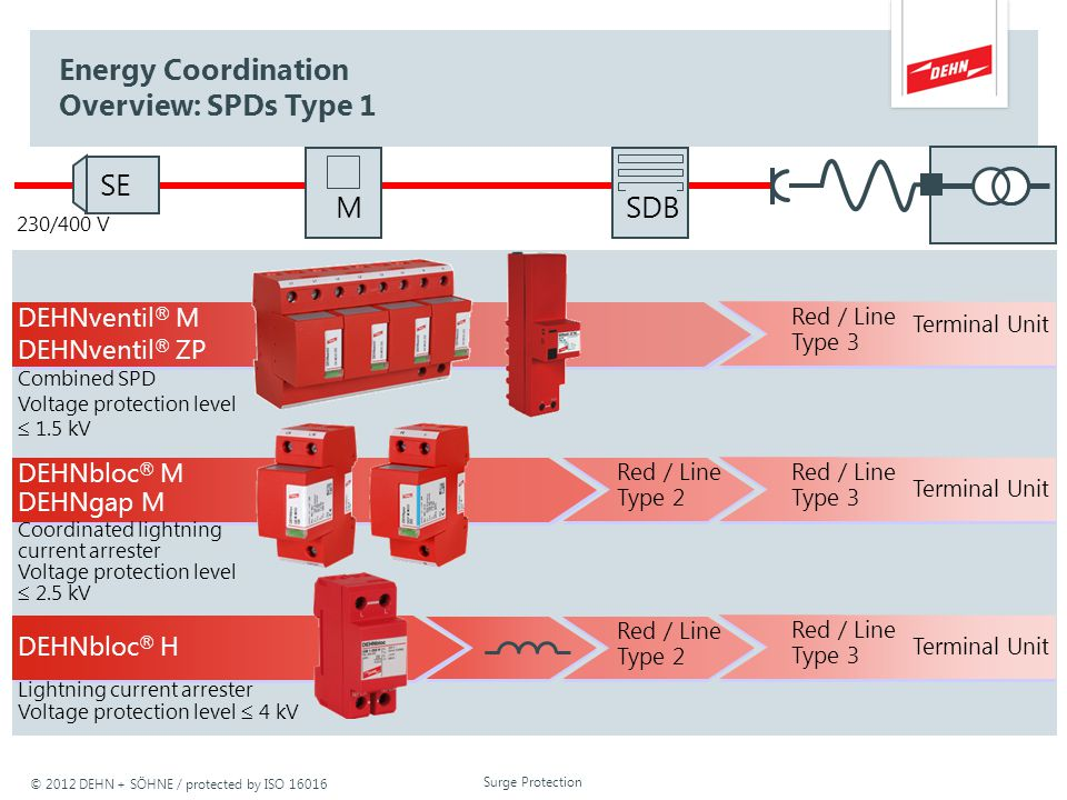 Energy Coordination Overview: SPDs Type 1